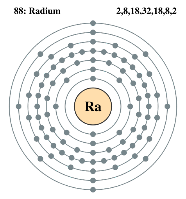 Radium and its electrons.